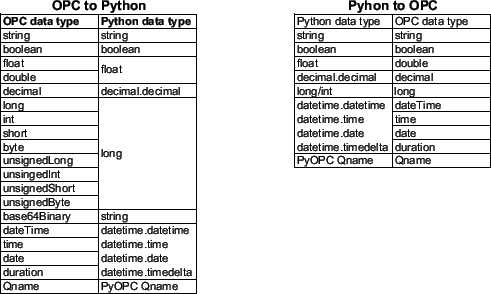 Representation of the Item Value with PyOPC Data Types